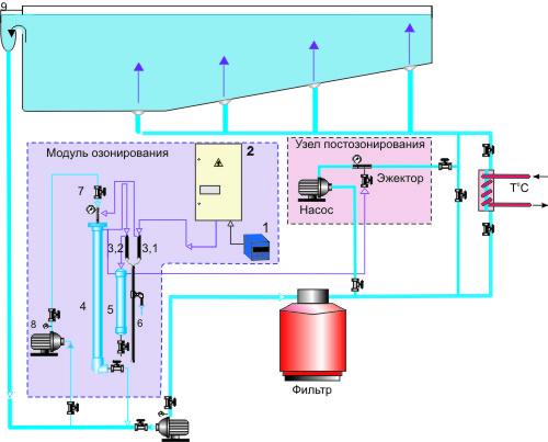 озонатор воды для бассейна